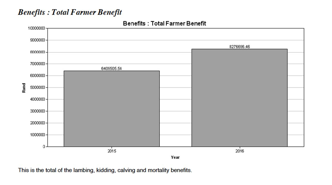 benefits-total-farmer-benefit