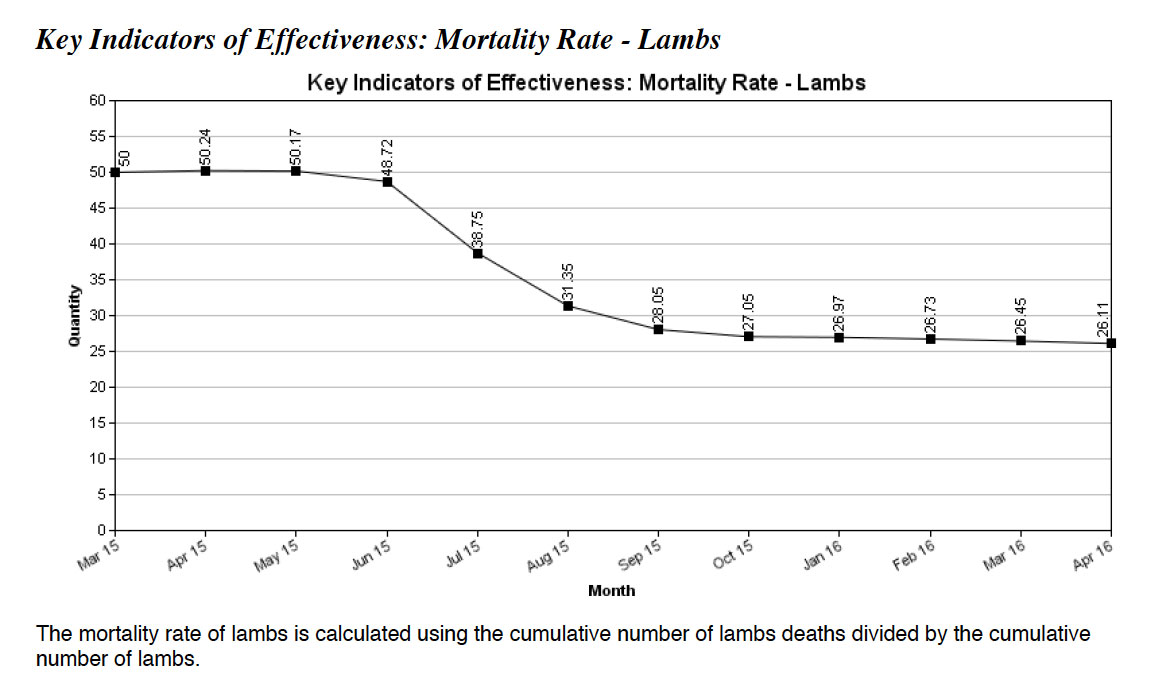mngcunube-key-indicators-of-effectiveness-mortality-rate-lambs